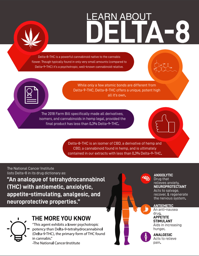 About Delta 8